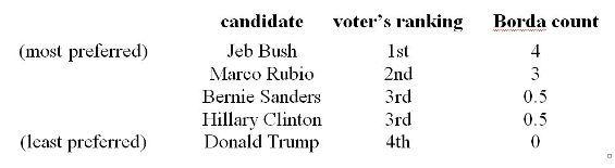 2016-11-16-1479256116-4822972-ranked_ballot_example_565_155.jpg
