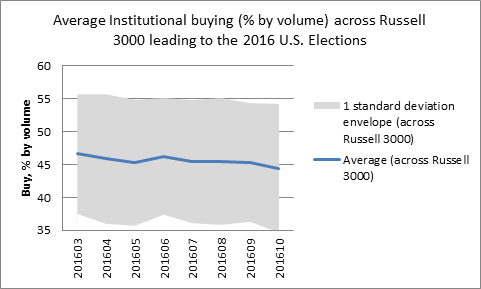 How Did the U.S. Institutional Money Managers Vote in the 2016 Presidential Elections?