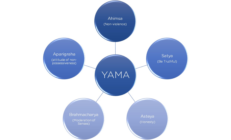 Yama: the five vows of the seeker