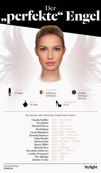 2016-11-29-1480407686-4944649-Stylight_VictoriasSecretMorphing_Infografik.jpg