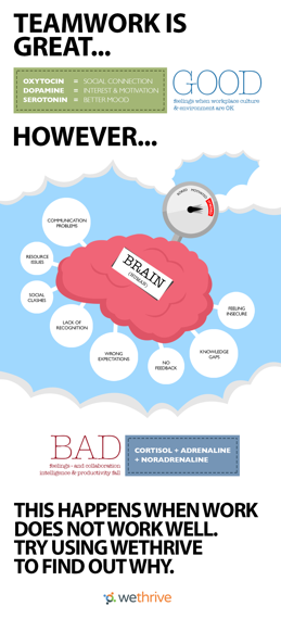 Wellbeing at work infographic - WeThrive