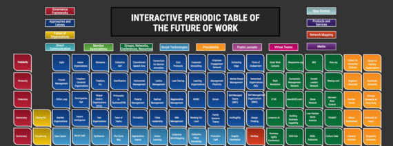 Interactive periodic table of the future of work huffpost 2016 12 09 1481252131 8180490 periodictable2g urtaz Gallery