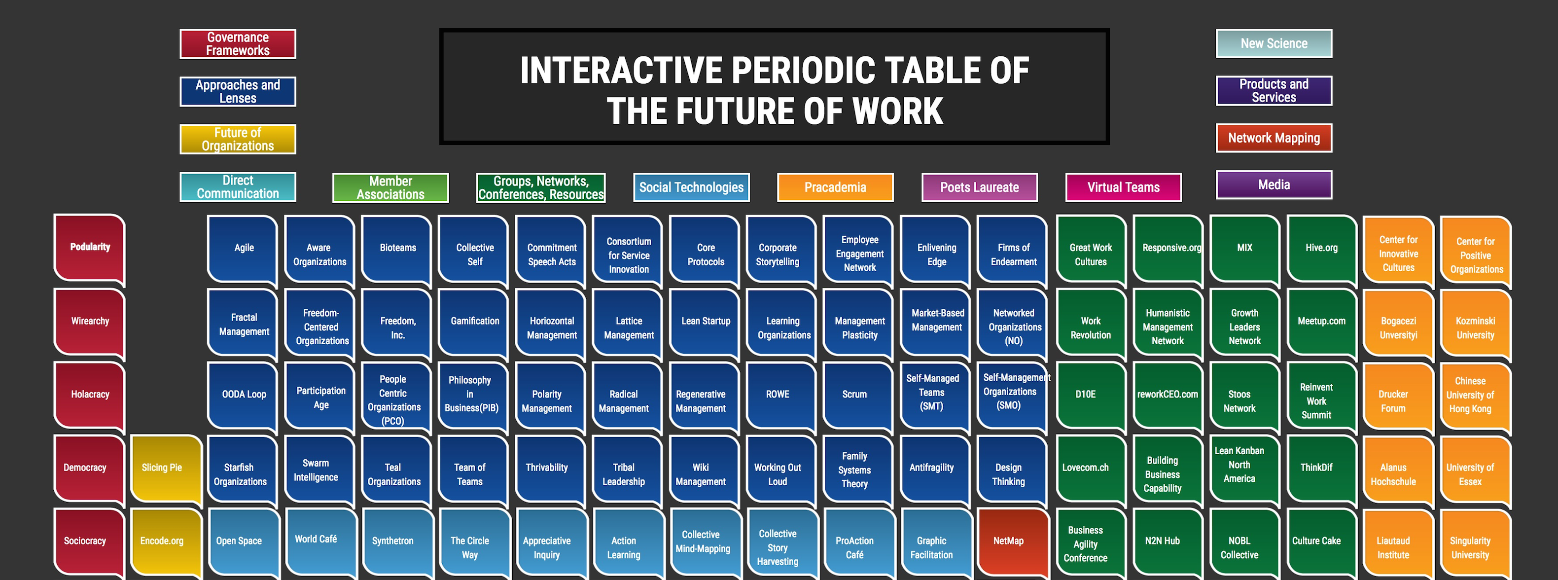 Interactive Periodic Table of the Future of Work