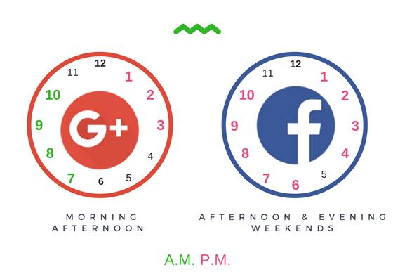 2016-12-15-1481790053-9420726-SocialMediaTiming_GoogleandFacebook.png