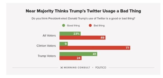 2017-01-24-1485240490-2863666-trump_twitter_poll.jpg