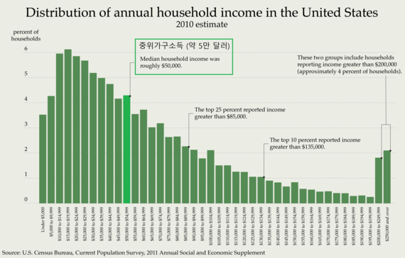 2017-02-07-1486435952-7950201-Distribution_of_Annual_Household_Income_in_the_United_States_2010.png