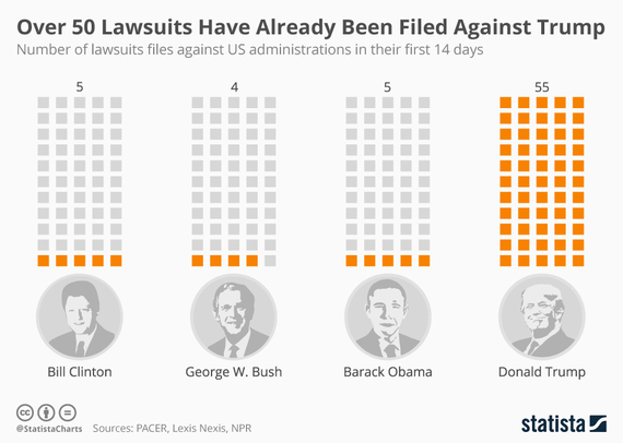 2017-02-09-1486658426-2132166-chartoftheday_7959_over_50_lawsuits_have_already_been_filed_against_trump_n.jpg