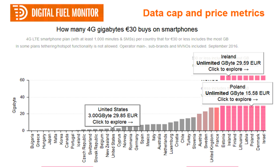 America's Wireless Unlimited Plans Are Not Unlimited & Not Cheap.
