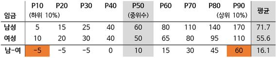 2017-03-08-1488952122-9431368-quantile_reg_example.png