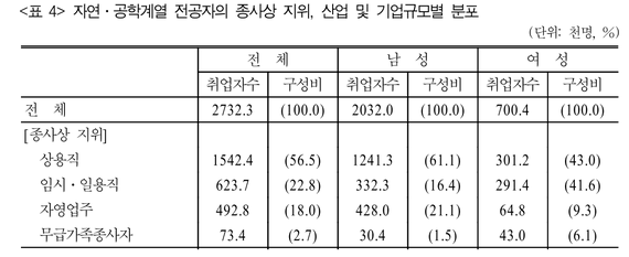 2017-03-30-1490858848-3242109-STEM_female_distribution.png