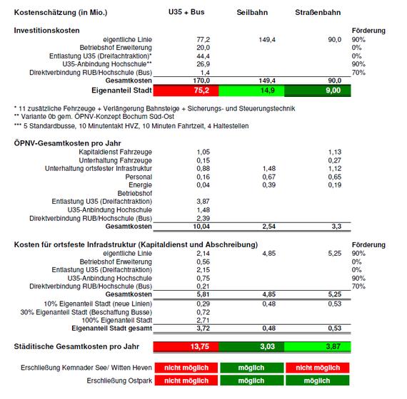 2017-04-22-1492872938-2293771-kostenvergleichu35seilstraenbahn.png