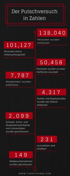 2017-05-02-1493763741-7762141-putschversuchstatistik.png