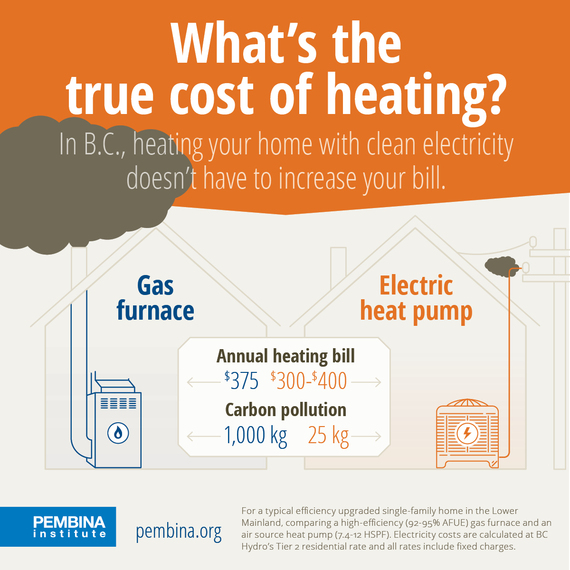 Gas Vs Electricity The True Cost Of Home Heating In B C