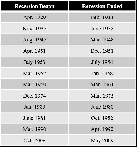 2017-05-23-1495568960-7852119-Recessions.png