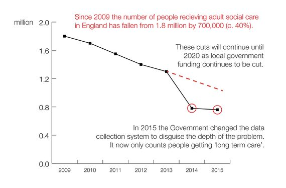 2017-06-11-1497187421-872574-CollapseofSocialCare20091601.jpg