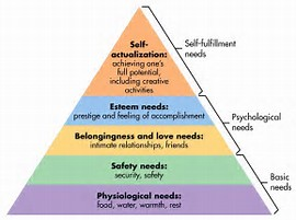 2017-06-13-1497346611-582099-Maslow.png