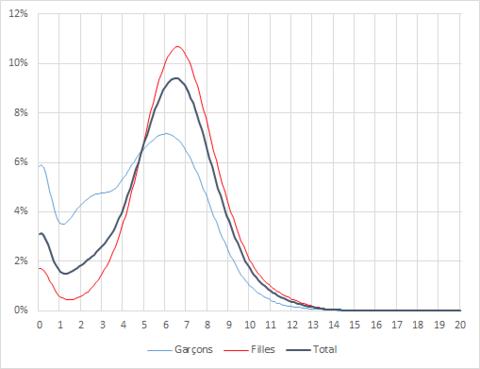 Proportion de candidates et de candidats au baccalauréat 2014 selon la moyenne obtenue au bac, section Lettres (sources: Institut Afkar, Ministère de l'éducation nationale)