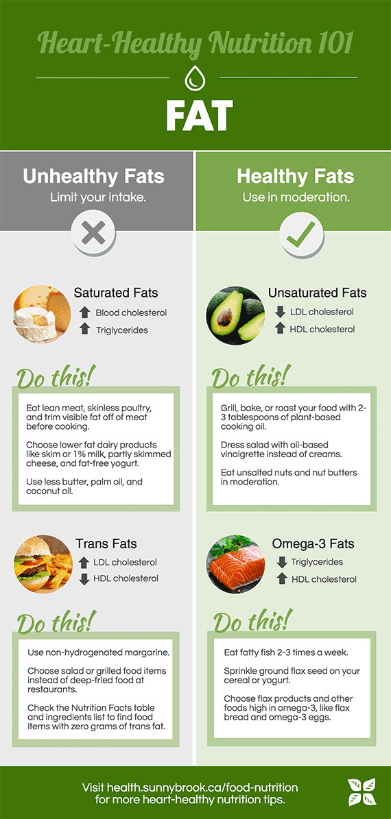 2017-06-19-1497888391-5254494-170619infographicnutrition101fats.png