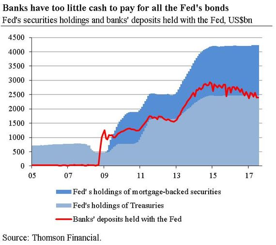 2017-07-27-1501151028-6170255-Fed_bonds_base.JPG