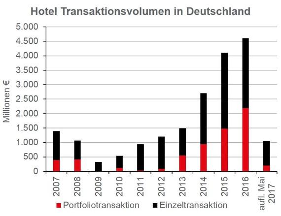 2017-07-28-1501251147-5745098-HoteltransaktionsvolumenDeutschlandfrHerrnGoedeckemeyer.jpg