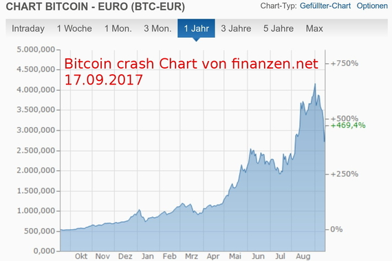 2017-09-17-1505651518-3523447-BitcoincrashChartvonfinanzen.nettext.jpeg
