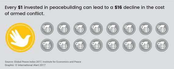 2017-09-18-1505753348-2128302-Organisation_RedressingTheBalance_PeacebuildingSavings_EN_2017.jpg
