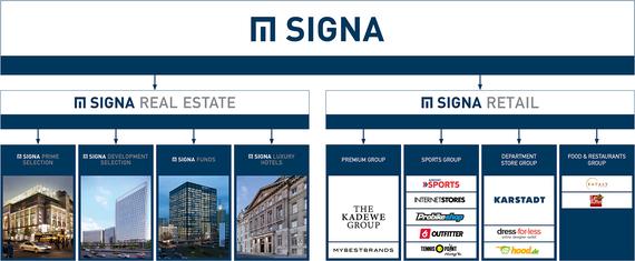 2017-11-08-1510145794-4077047-Signa_Organigramm.jpg