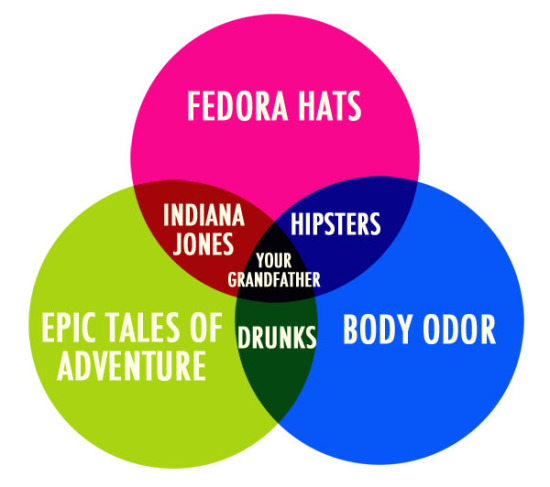 Chiff And Fipple Forums View Topic This Venn Diagram Should