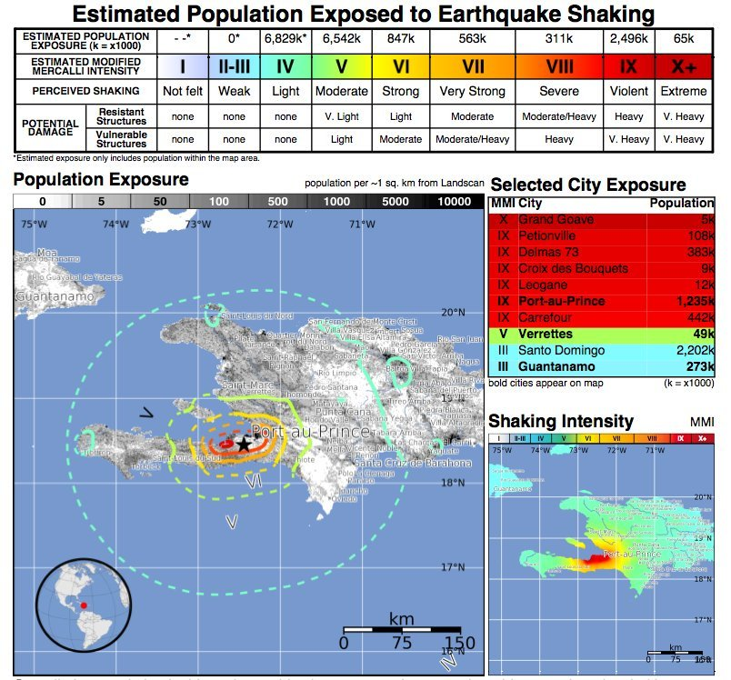 Haiti Population GRAPHIC Shows Impact Of Earthquake
