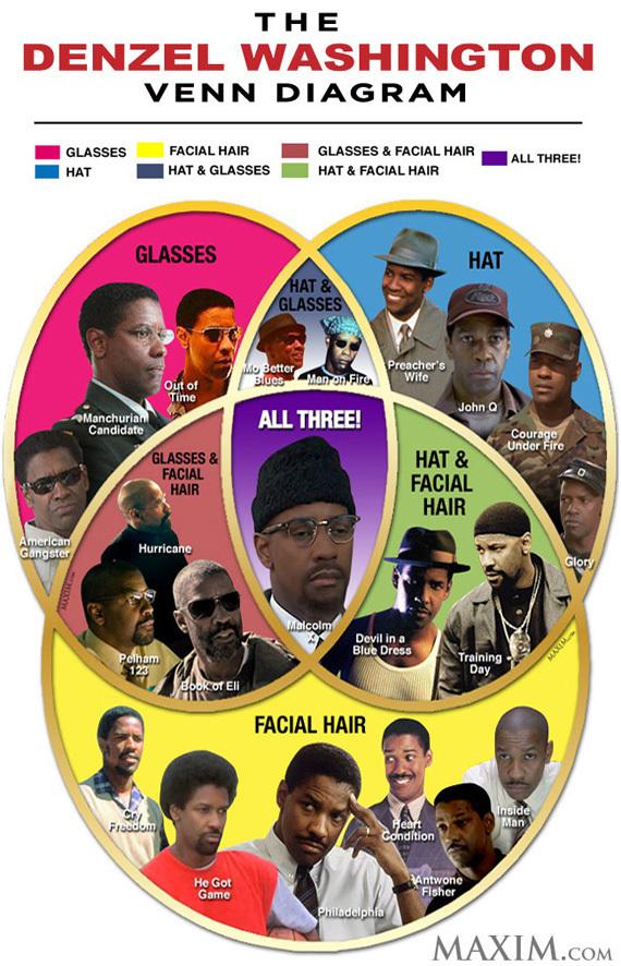 The Denzel Washington Venn Diagram Picture Huffpost