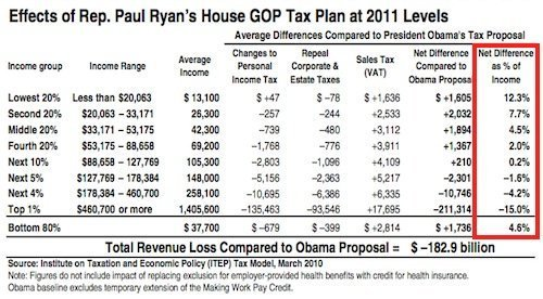Budget Plans. Rand Paul'S Budget Plan Verses Obama'S Budget Plan