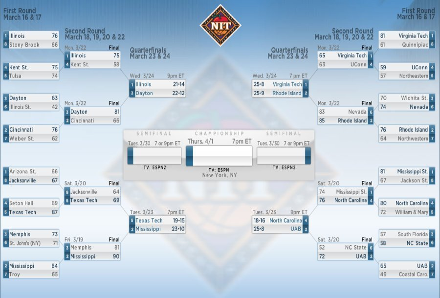 NIT Bracket 2010 UPDATE: Schedule, Times, Locations