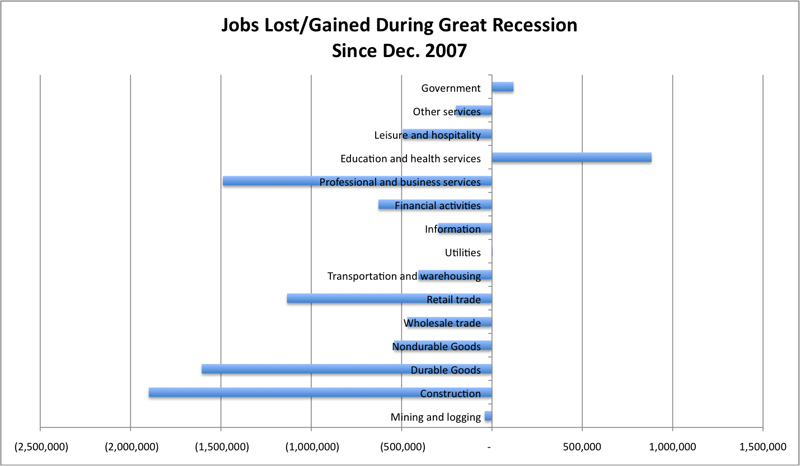 Jobs Lost By Industry During Great Recession