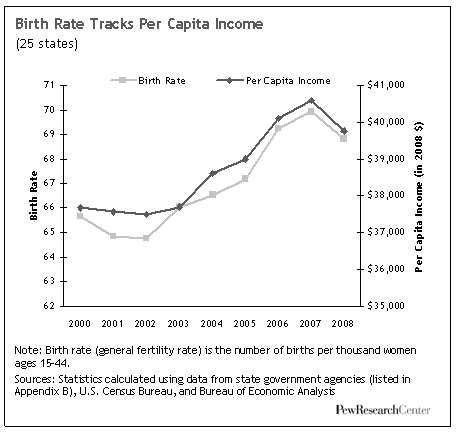 Pew Study: U S  Birth Rate Decline Linked To Recession | HuffPost Life