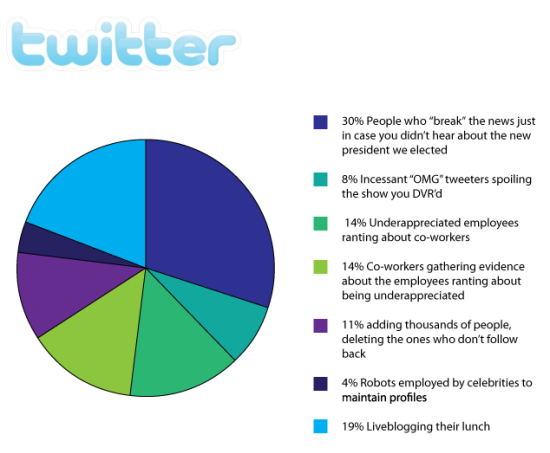 A Completely Unscientific Pie Chart Of Who Uses Twitter And Why