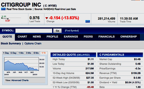 Citigroup Stock Sinks To An All Time Low Of 97 Cents Huffpost
